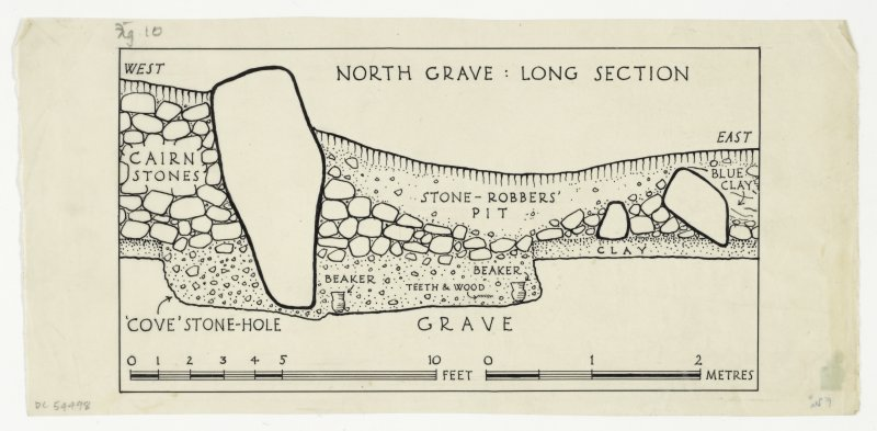 Long section of North grave at Cairnpapple excavation.