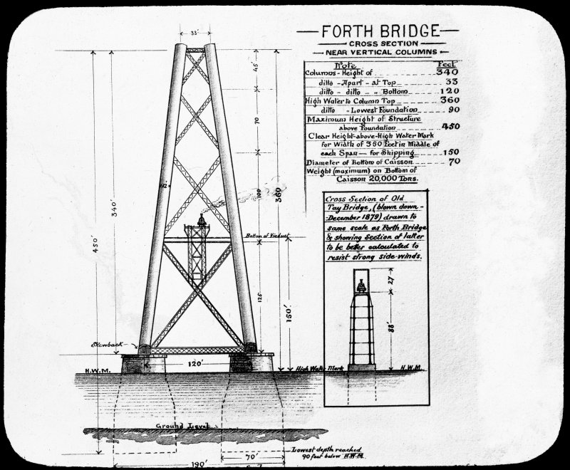 Drawing of 'Forth Bridge Cross Section near vertical columns' and a comparison drawing of the Old Tay Bridge cross section to show the improved resistance to strong side winds.  Insc. 'Cross Section at Pier, Forth Bridge.' 'The Forth Bridge. G.W.W.' Lantern slide.
