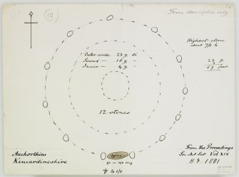 Digital copy of annotated plan by H Dryden in 1881 and taken from a description in PSAS 14, 1879-1880, p305.