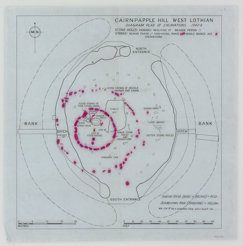 'Diagram plan' of excavations at Cairnpapple Hill.
