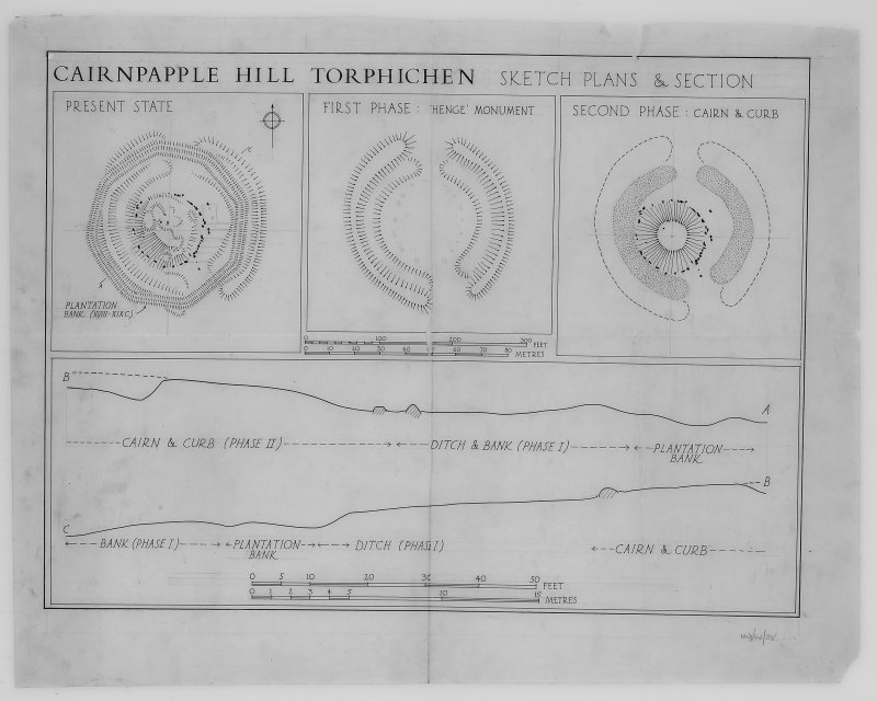 Sketch plan and sections outlining the evolution of Cairnpapple Hill.