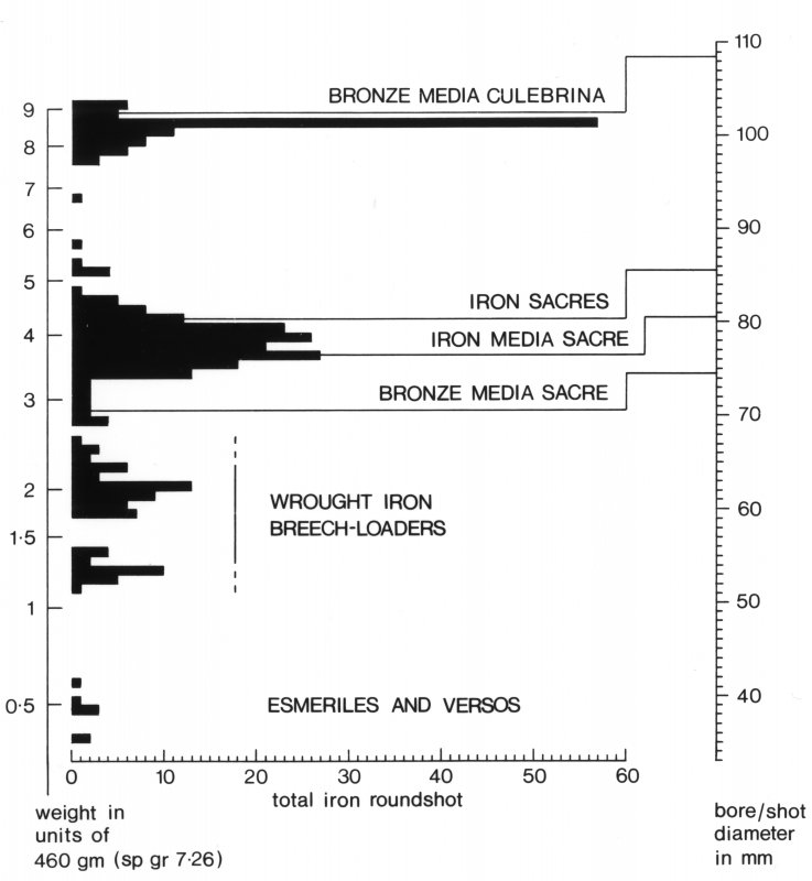 Histogram of iron roundshot numbers and sizes recovered from the wreck.