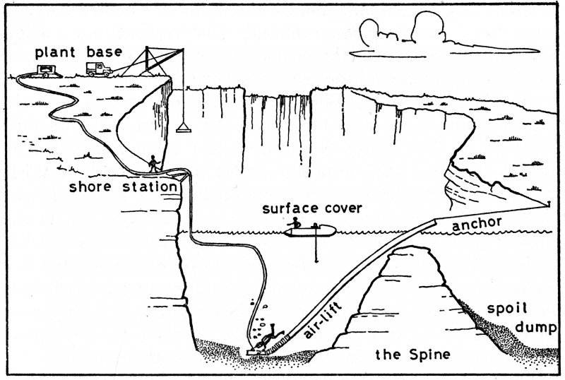 Techniques of working the wreck-site (Martin, 1975, fig.12, p.183).