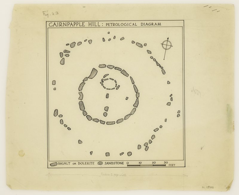 Petrological diagram from excavations at Cairnpapple.