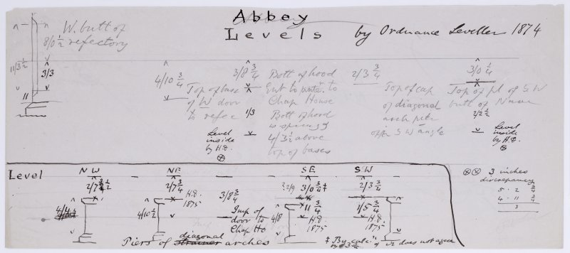 Record of Iona Abbey levels by Ordnance Leveller.