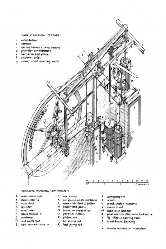 Axonometric drawing of Beam Engine, listing main structural features and principal working components u.s.   u.d.
