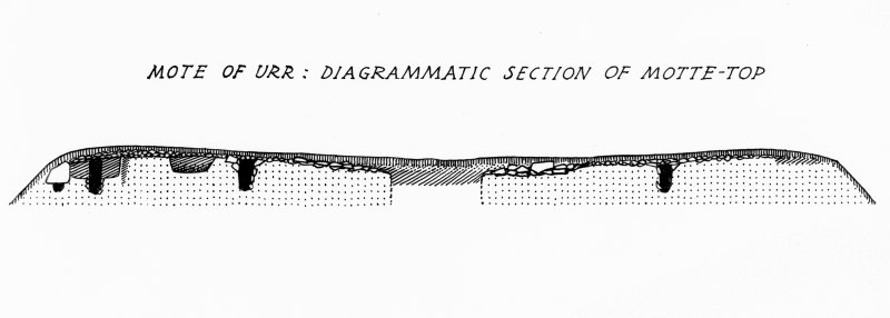 Copy of diagrammatic section drawing of the top of the Mote of Urr.