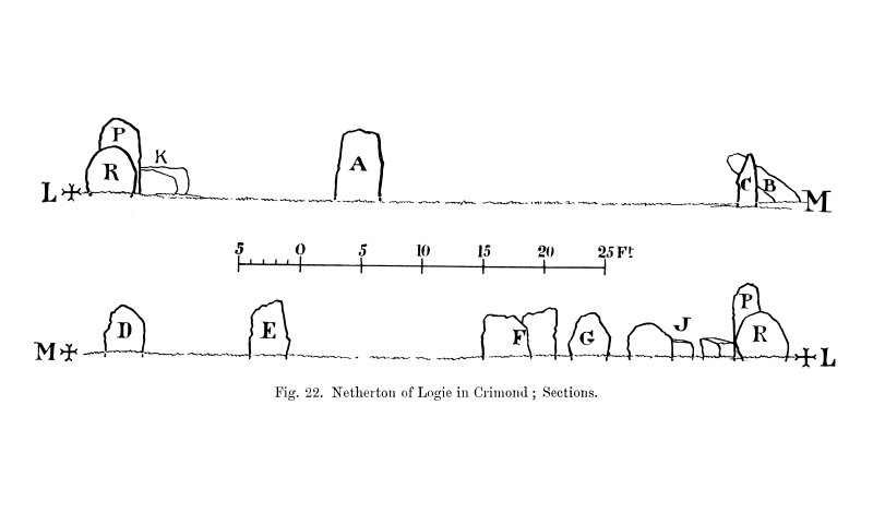 Drawing of sections across recumbent stone circle.