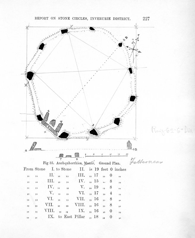 Copy of slide (H 93842s) of annotaed page from Frederick Coles' own copy of 'Report on the stone circles of the North-East of Scotland, Inverurie District, obtained under the Gunning Fellowship, with measured plans and drawings', Proc Soc Antiq Scot 35 (1900-01), fig. 35.