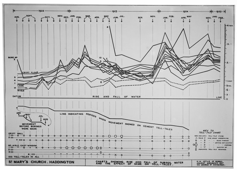 Photographic copy of chart showing rise and fall of subsoil water.